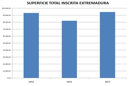 superficie total